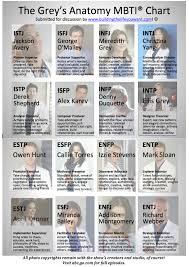 The Greys Anatomy Mbti Chart Doris Fullgrabe