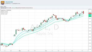 Aapl Options Chart An Options Play Going Into Apple Earnings