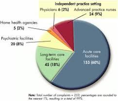 nurses negligence and malpractice article nursingcenter figure 2 click to enlarge in new window