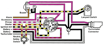 continuouswave whaler reference ignition switch Ignition Switch Diagram drawing pictorial view of rear of ignition switch showing terminals and legends ignition switch diagram pdf
