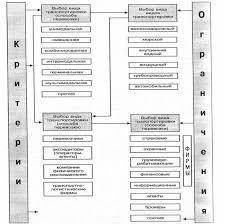 Реферат Определение спроса на грузовые перевозки и особенности их  Реферат Определение спроса на грузовые перевозки и особенности их планирования по видам транспорта ru