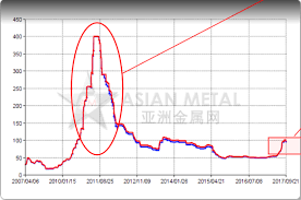 A Look At The Rare Earths Ev Magnet Metals And Their Miners