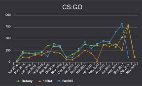Best Csgo Betting Sites 2019 List Of Gambling Sites That