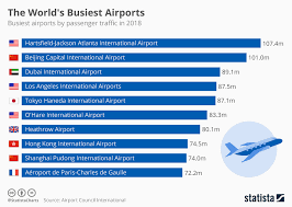 Chart The Worlds Busiest Airports Statista