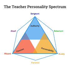 Personality Chart Maker What Is Your Teacher Personality Type Infographic Venngage