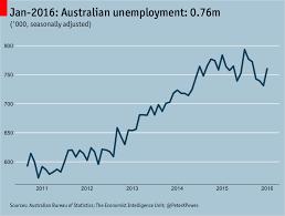 Australia Unemployment Rate Chart Tweet Of The Day Graph Showing Australias Unemployment