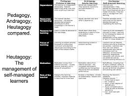 The Difference Between Pedagogy Andragogy And Heutagogy