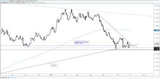 Usd Jpy Long Term Chart Charts For Next Week Eur Usd Gbp Usd Usd Jpy Gold Price