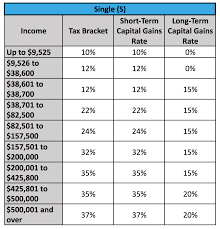 Capital Gains Tax Chart 2018 Capital Gains Tax Brackets For Home Sellers Whats Your Rate