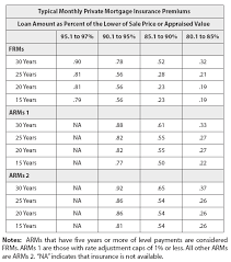 Private Mortgage Insurance Financial Definition Of Private