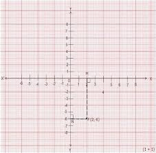 X Axis And Y Axis Math Axes Vs Axis Math Worldunseen Club