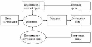 Функции менеджмента Общие и конкретные функции менеджмента  Взаимосвязи формирующиеся в процессе выполнения менеджером основных функций управления представлены на схеме рис 1