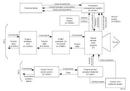 car engine block diagram the wiring diagram wartsila engine block diagram wartsila wiring diagrams for block diagram