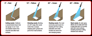 Pressure Washer Tip Size Chart Nozzle Misconceptions Hotsy Pacific