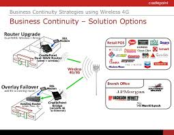 easily deploy 4g failover to your network 7
