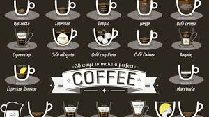 Coffee Beverage Chart This Graphic Shows The Perfect Ratios For 38 Different