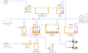 Waste Water Treatment Flow Chart Camix Flow Chart Of Wastewater Treatment Processing Lines