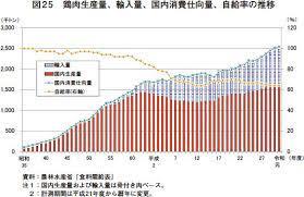 日本 の 牛肉 の 食料 自給 率 は