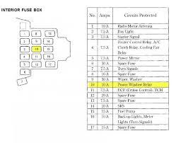 2004 civic fuse diagram 2004 wiring diagrams 92-95 honda civic fuse box diagram at 95 Honda Civic Fuse Box