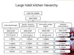 Kitchen Brigade Flow Chart Kitchen Organization Chart Pdf Xuetuis Me