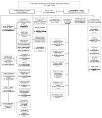 Schneider Organization Chart Organizational Chart