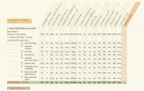 Panera Bread Nutrition Chart Panera Bread 100 Percent Health