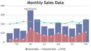 Beautiful Javascript Charts Graphs 10x Fast 30 Chart Types