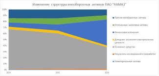 Вертикальный анализ баланса ПАО КАМАЗ в excel с выводами Структура внеоборотных активов в балансе анализ