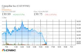 Caterpillar Stock Price Chart Caterpillar Earnings Q2 2018 Record Eps