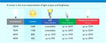 T8 Fluorescent Lumens Chart Light Output Lumens Andreaduque Co