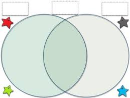 Venn Diagram Compare And Contrast Map Skills Map And Globe Venn Diagram Compare Contrast By King Virtue