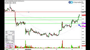 Code Stock Chart Spansion Inc Code Stock Chart Technical Analysis For 8 28 14