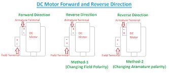forward reverse direction of dc motor