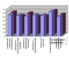 Курсовая работа Гендерные особенности девиаций поведения у  Курсовая работа Гендерные особенности девиаций поведения у подростков ru