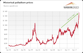 Palladium Price Hits Record High Gold Eagle