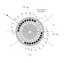 sinusoidal cur density distribution