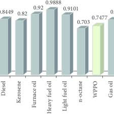 Furnace Oil Density Chart Comparison Chart Of Calorific Value Of Oil Download