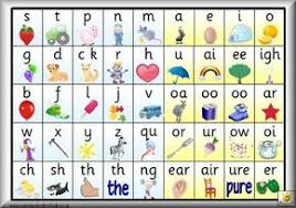 Jolly Phonics Alphabet Chart Free Printable Free Printable Pdfs W 15 Different Phonics Charts And