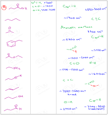 For Each Of The Functional Groups Complete The Chart Infrared Ir Spectroscopy Three Steps For Solving Ir Problems