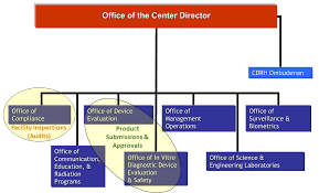 Cdrh Org Chart Information About Fda Notified Bodies For Medical Device