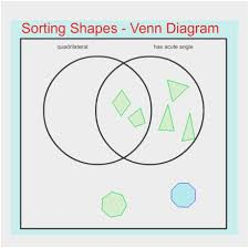 Sorting 2d Shapes Venn Diagram Ks1 Sorting Shapes Venn Diagram Worksheet Good Sorting 2d Shapes