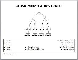 What Is Dotted Note Value For Quarter Studious Note Value Chart