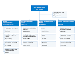 Our Organisational Structure Maroondah City Council