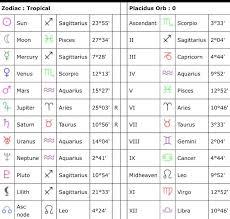 Scorpio Birth Chart Natal Chart Of Venus In Scorpio Ascendant Scorpio Post