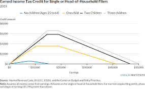 Earned Income Child Tax Credit Chart Expanding The Earned Income Tax Credit Can Support Older