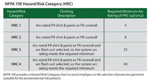 Nfpa 70e Hazard Risk Category Level Chart When The Heat Is On 2011 09 01 Ishn
