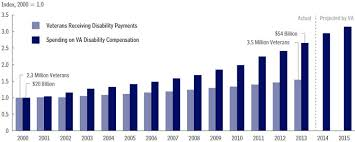 Veterans Disability Payments By Cbo Numbers Vetshq