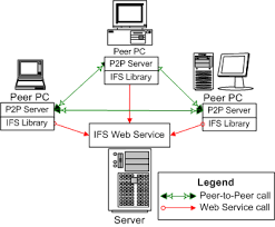 ifs   an internet file system implementation based on web services    ifs architecture diagram