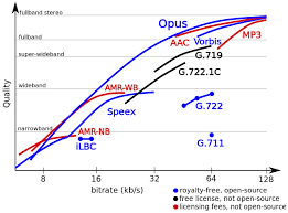 Voip Codec Comparison Chart Opus Open Source And License Free Audio Codec Decreases