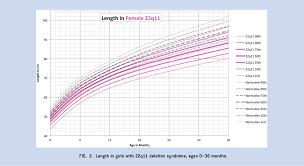 Growth Chart Female 0 36 Months Figure 2 From Growth Charts For 22 Q 11 Deletion Syndrome